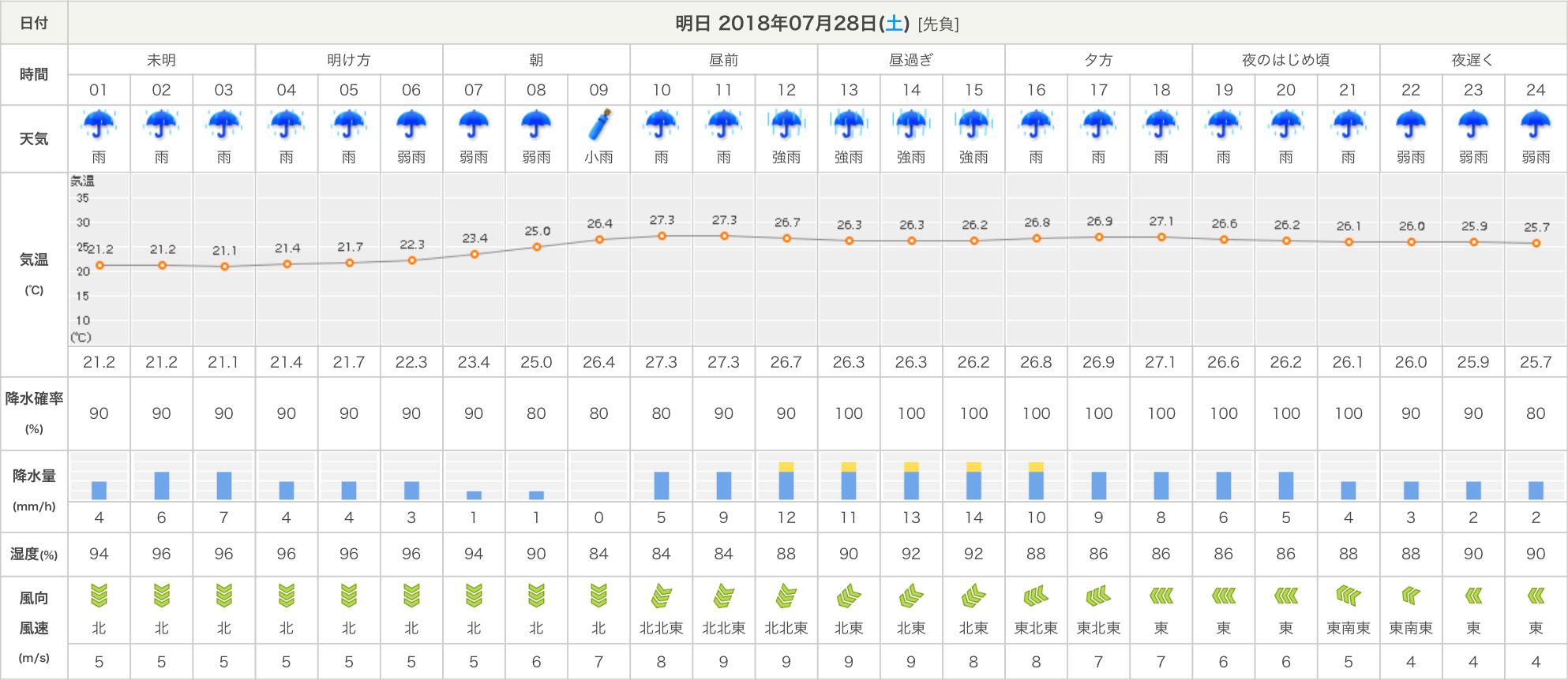 時間 区 天気 1 世田谷 予報